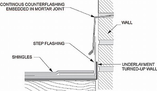 How To Flash A Brick Chimney On Metal Roof Wiring Diagram